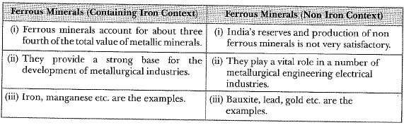 Previous Year Questions - Minerals and Energy Resources Class 10 Notes | EduRev