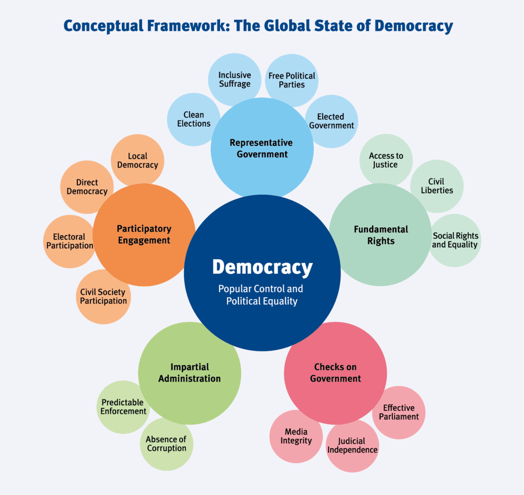 Detailed Chapter Notes - Democracy in The Contemporary World Class 9 Notes   EduRev