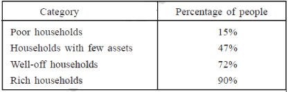 Previous Year Questions Chapter 3 – Money and Credit, Class 10, SST | EduRev Notes