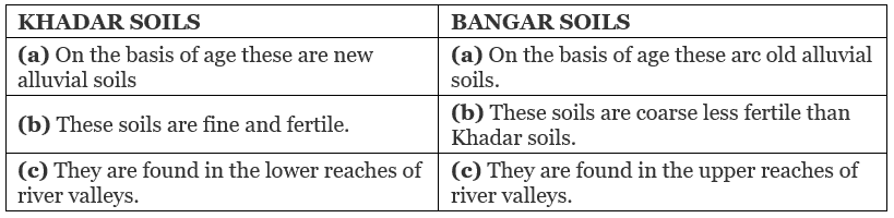 Previous Year Questions Chapter 1 - Resources and Development, Class 10, SST (Geography)   EduRev Notes