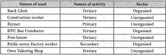 NCERT Solution- Sectors of the Indian Economy Class 10 Notes | EduRev