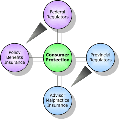 NCERT Solution- Consumer Rights Class 10 Notes | EduRev