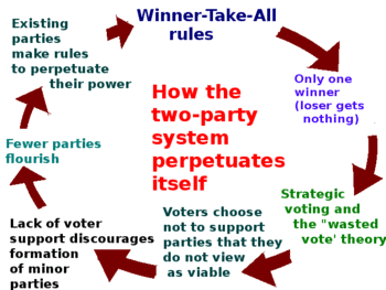 Key Concepts: Chapter 6 – Political Parties, Class 10, SST | EduRev Notes