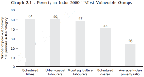 Long Answer Questions Chapter 3 - Poverty as a Challenge, Class 9, SST (Economics) | EduRev Notes
