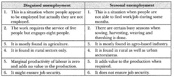 NCERT Solution - People as Resource Class 9 Notes | EduRev