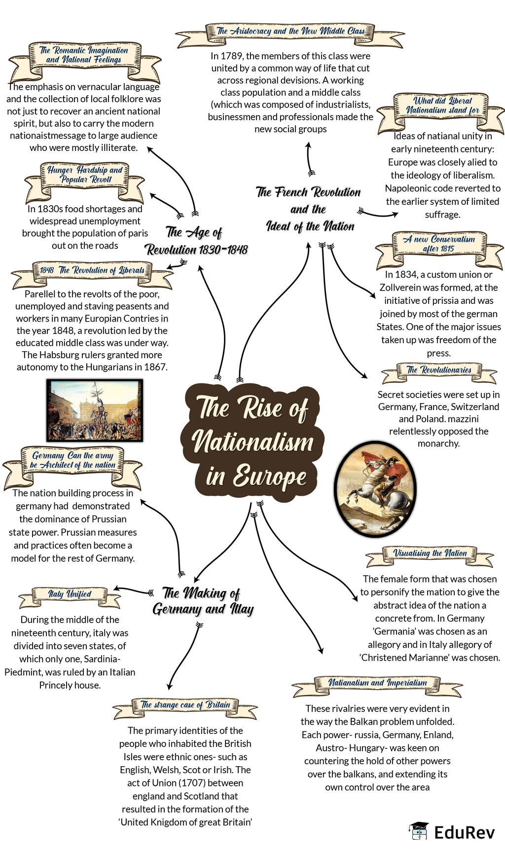 Mindmaps - The Rise of Nationalism in Europe Class 10 Notes | EduRev
