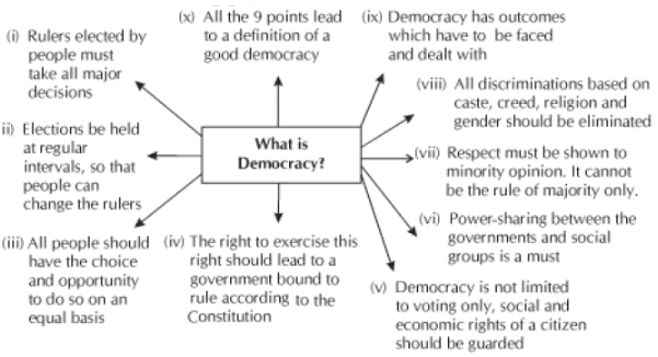 Key Concepts Chapter 8 – Challenges to Democracy, Class 10, SST   EduRev Notes