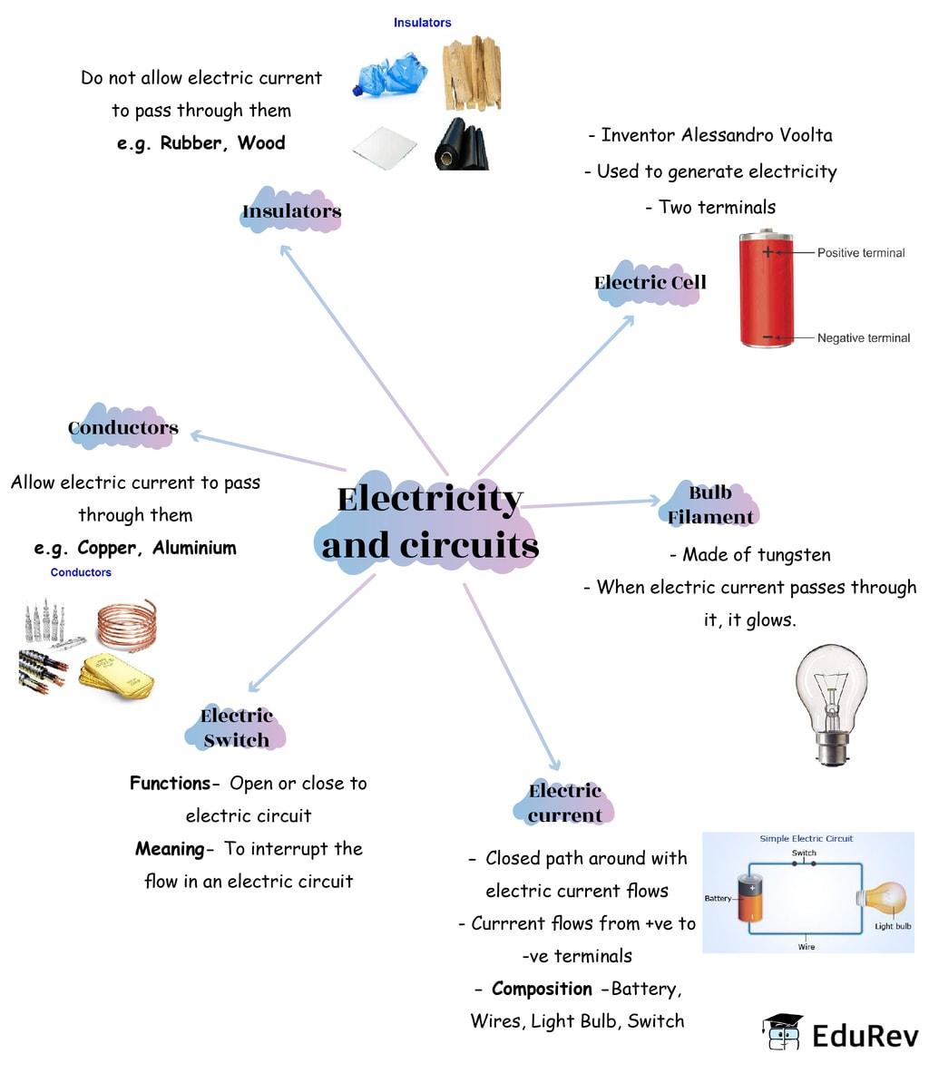 Mindmap: Electricity and Circuits Notes | EduRev