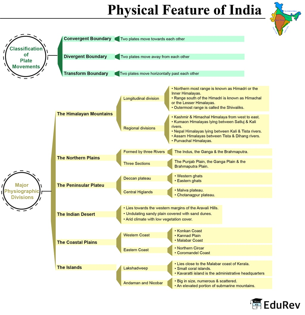 Mindmap: Physical Features of India Notes   EduRev