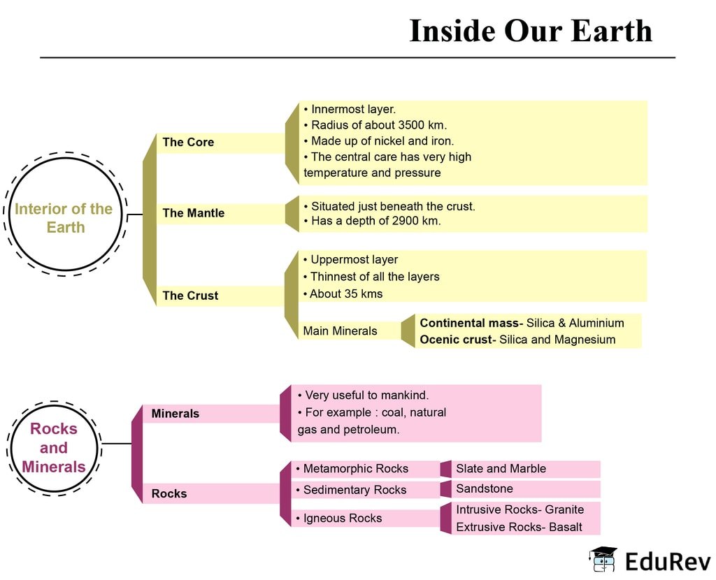 Mindmap: Inside our Earth Notes | EduRev