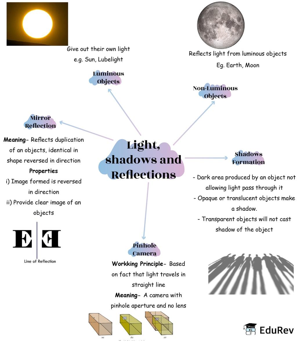 Mindmap: Light, Shadows and Reflection Notes | EduRev