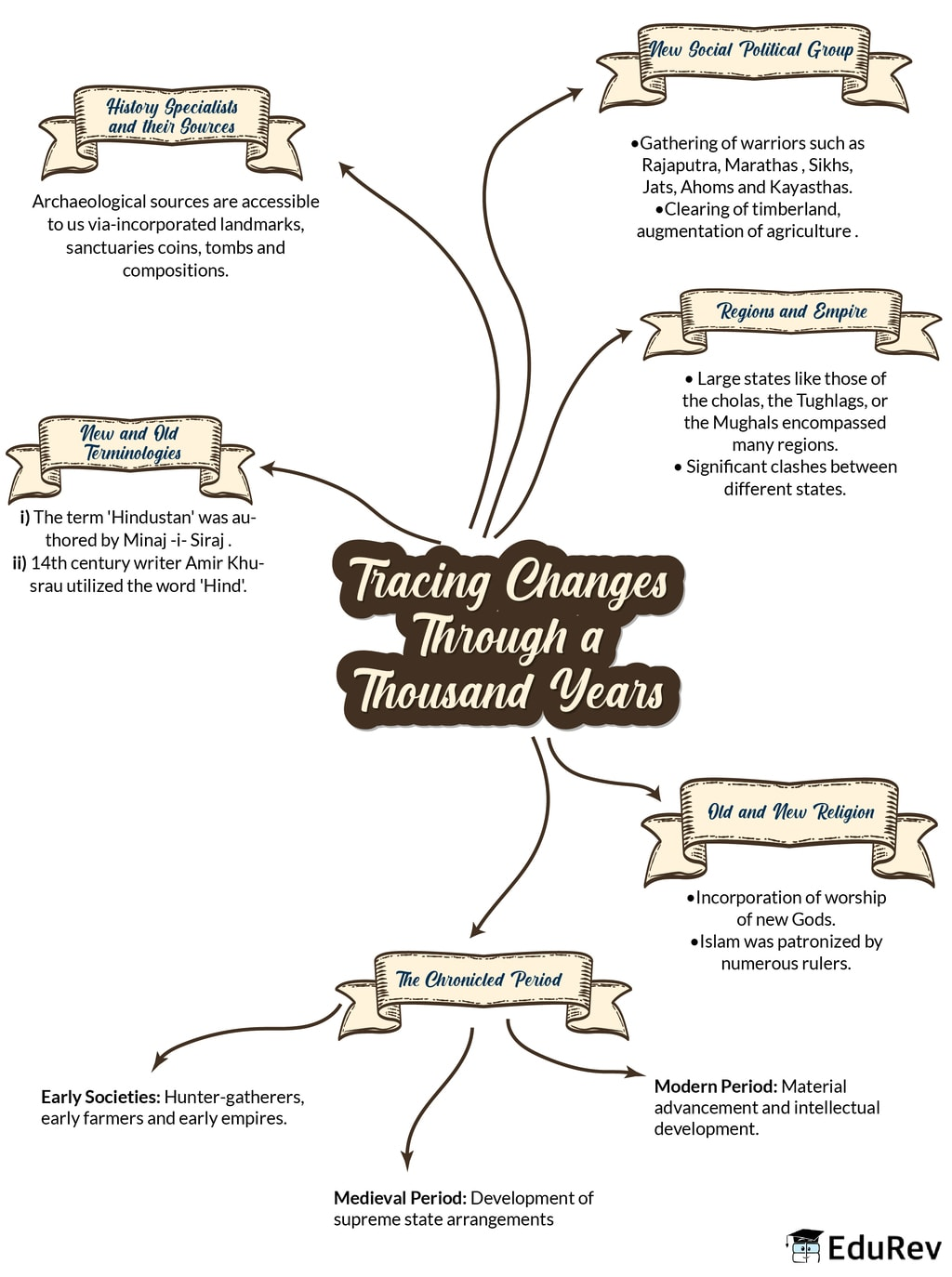 Mindmap: Tracing Changes Through A Thousand Years Notes | EduRev