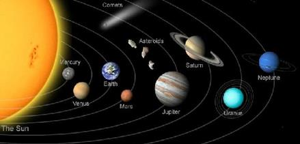 Chapter Notes - Chapter 1: The Earth in the Solar System, Class 6, SST   EduRev Notes