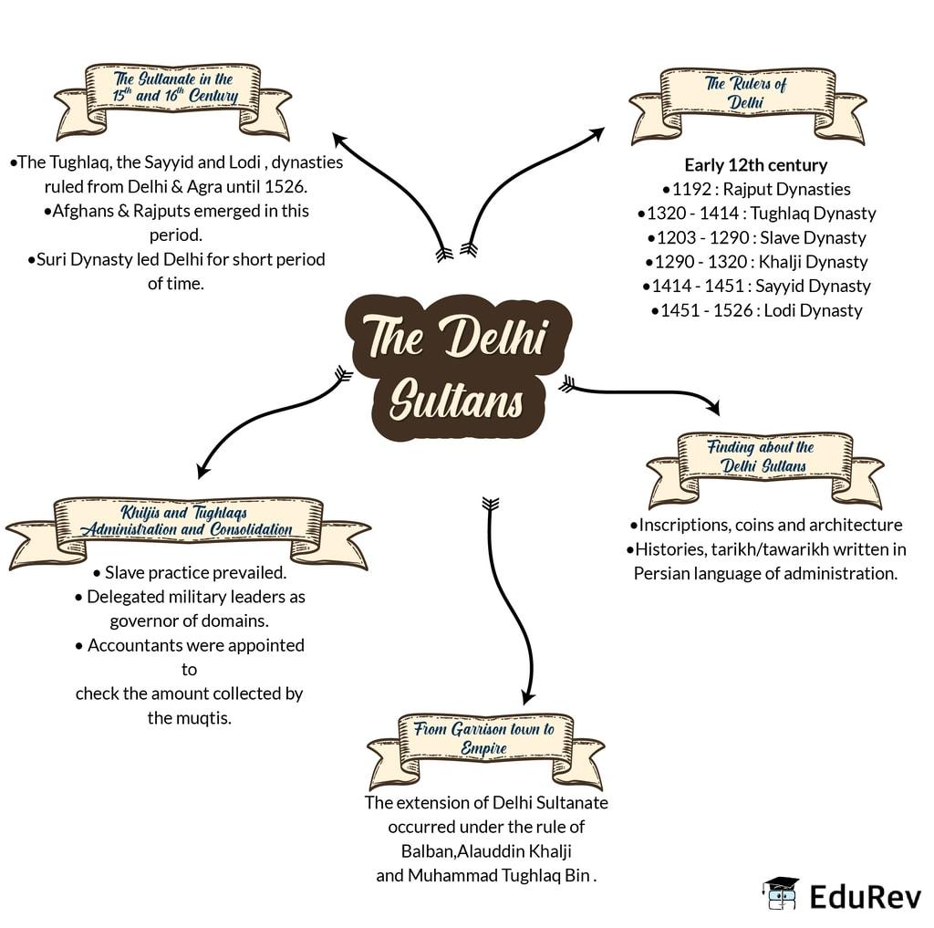 Mindmap: The Delhi Sultan Notes | EduRev