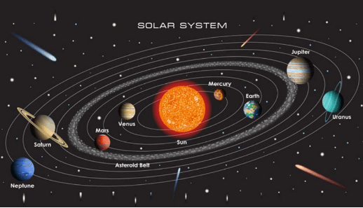 NCERT Solutions - The Earth in the Solar System Class 6 Notes | EduRev
