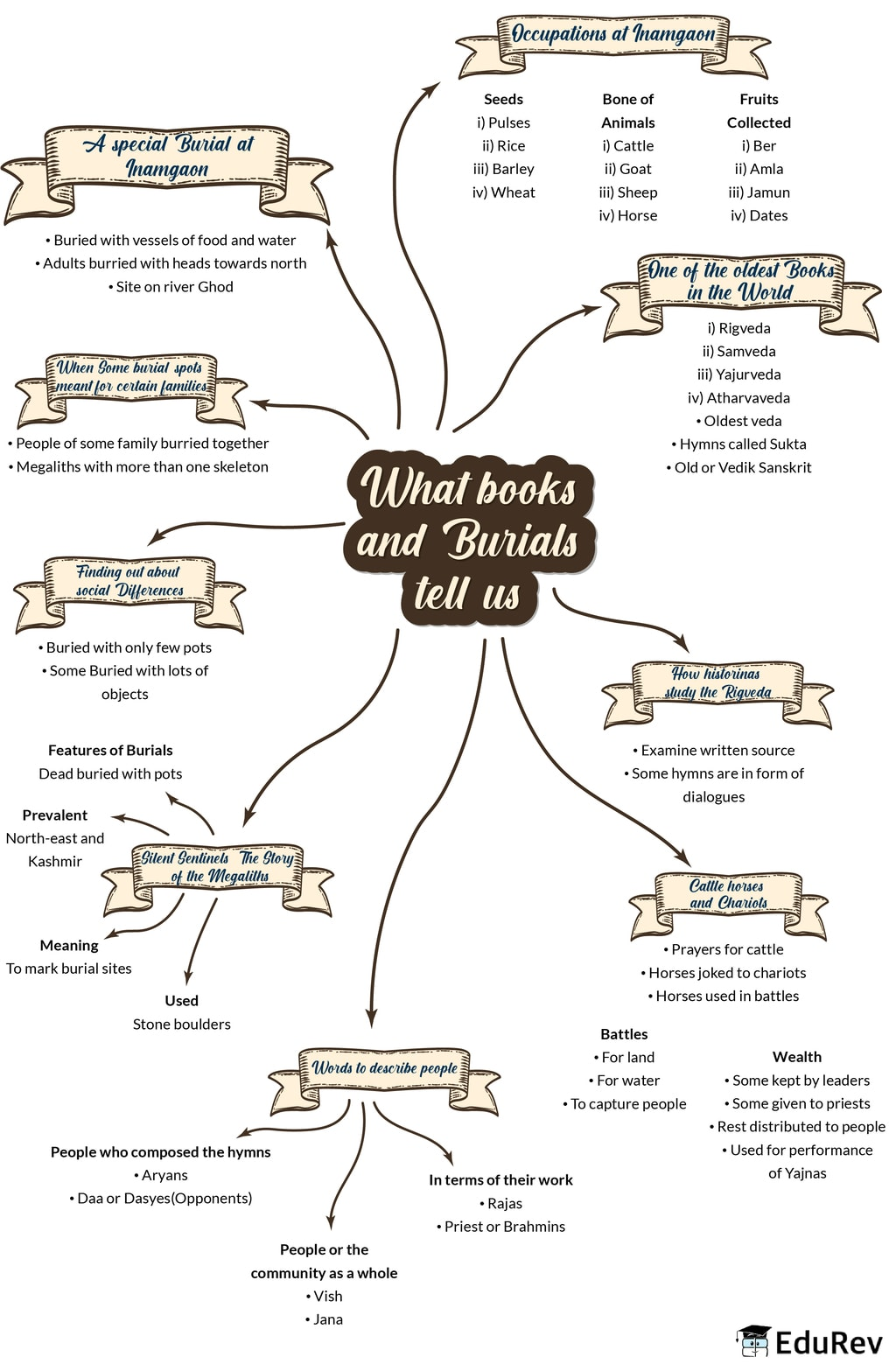 Mindmap: What books and burials tell us Notes   EduRev