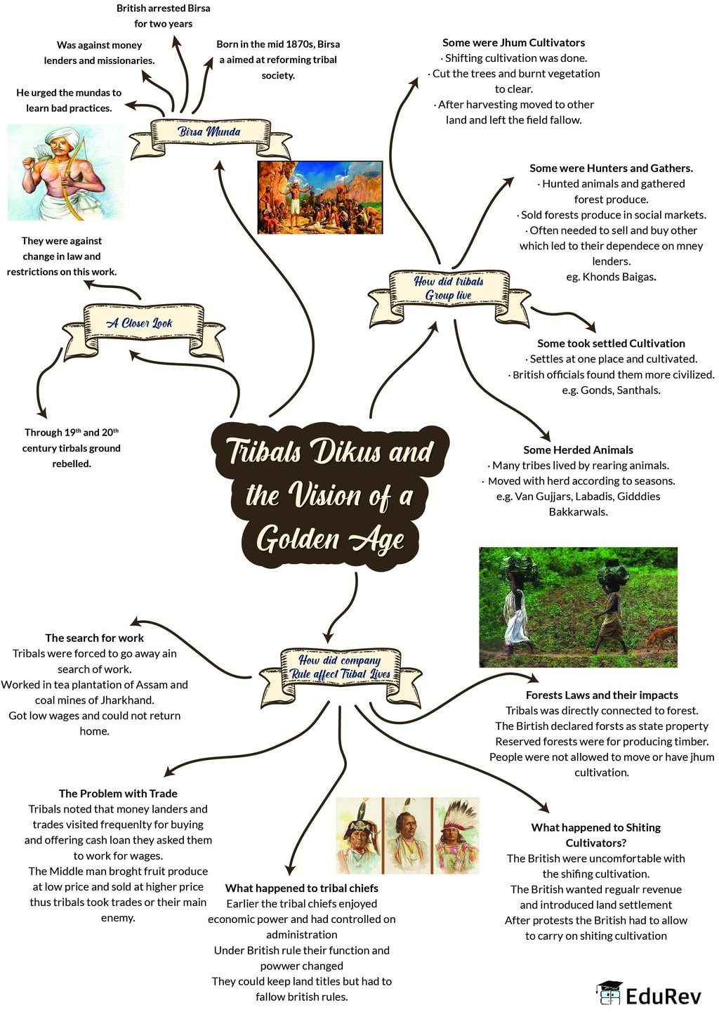 Mindmap: Tribals, Dikus and the Vision of a Golden Age Notes | EduRev
