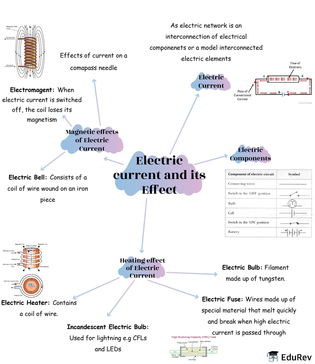 Mindmap: Electric Current and its Effects Notes | EduRev