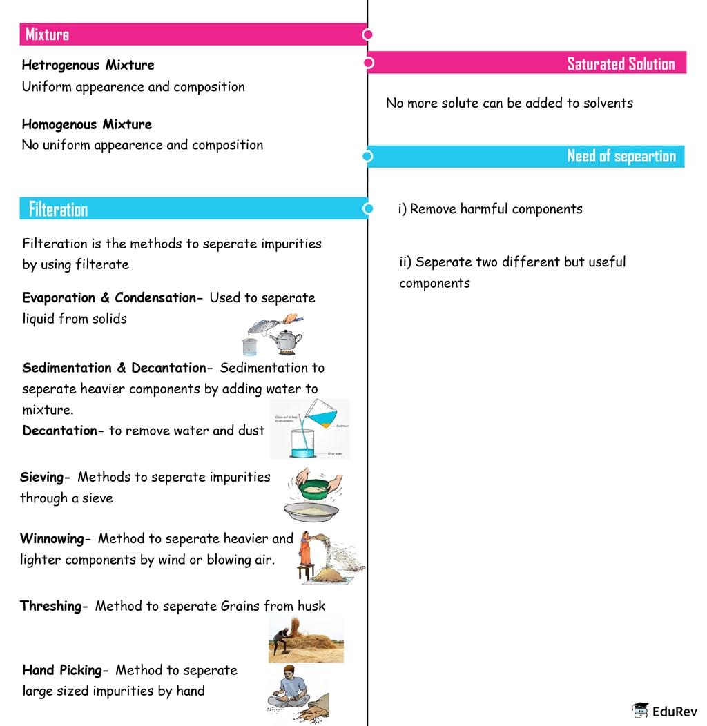 Mindmap: Separation of Substances Notes | EduRev
