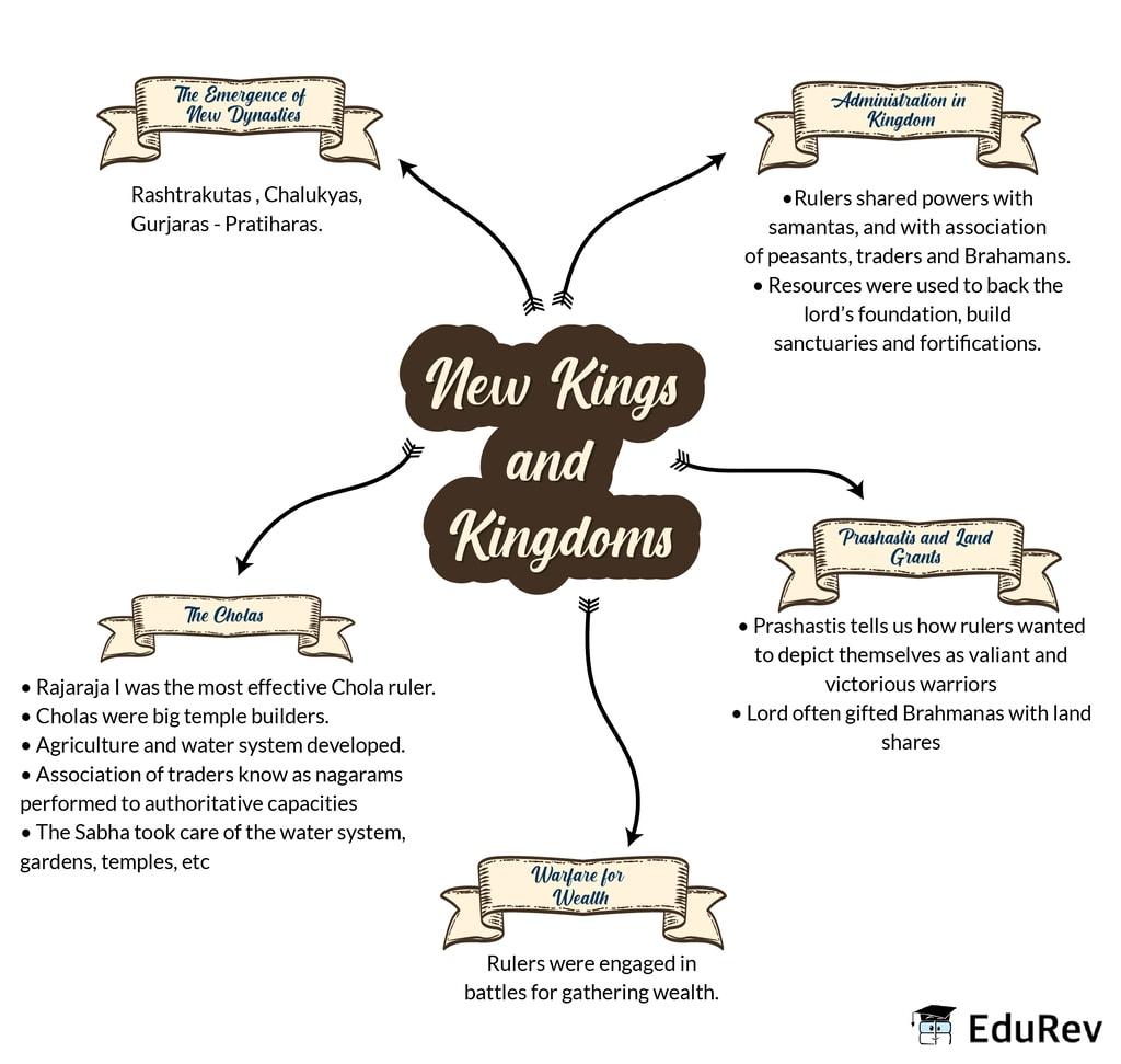 Mindmap: New Kings and kingdoms Notes   EduRev