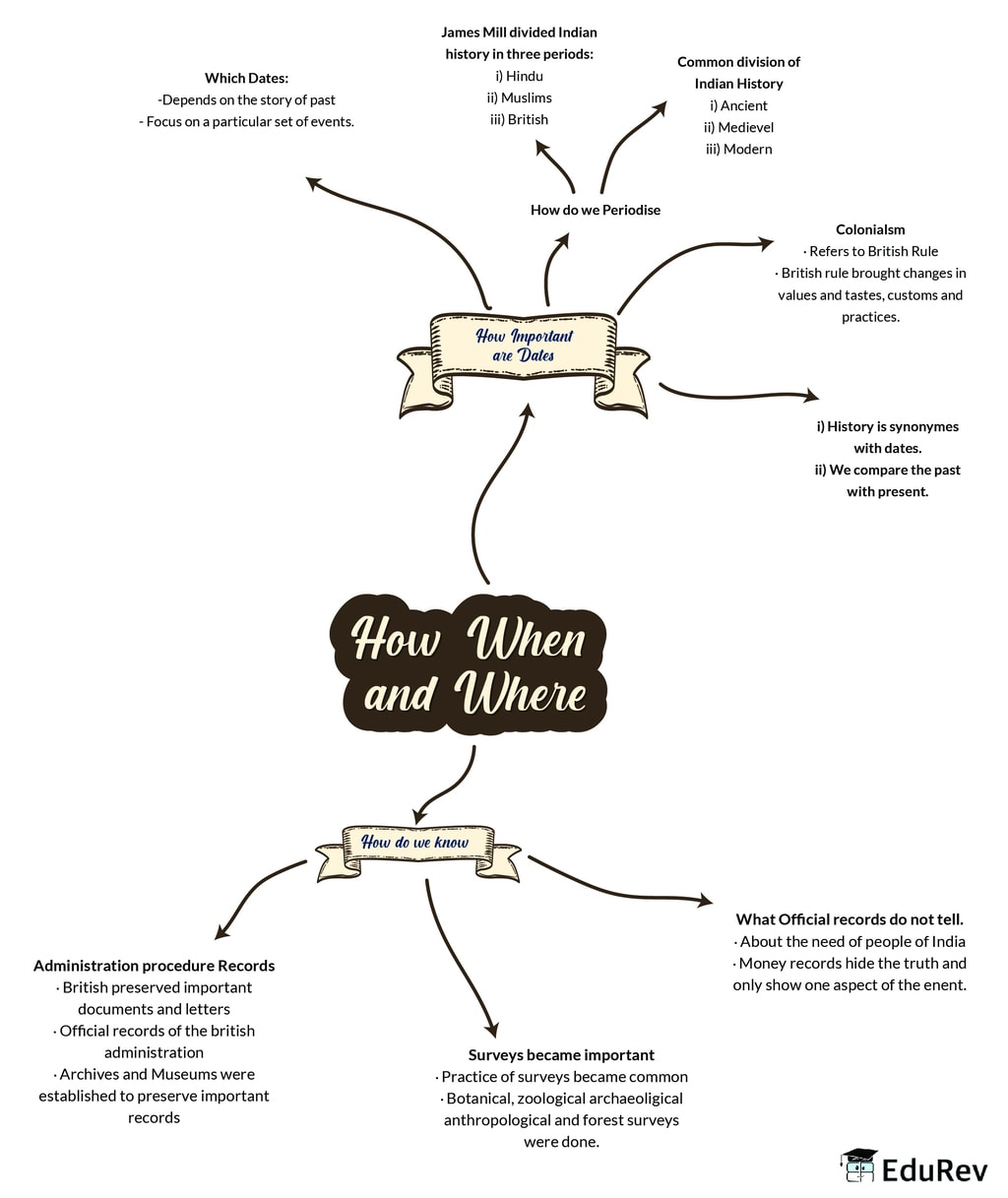 Mindmap: How, where, and when Notes | EduRev