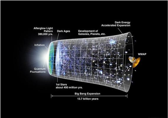 NCERT Gist: The Earth in the Solar System UPSC Notes | EduRev
