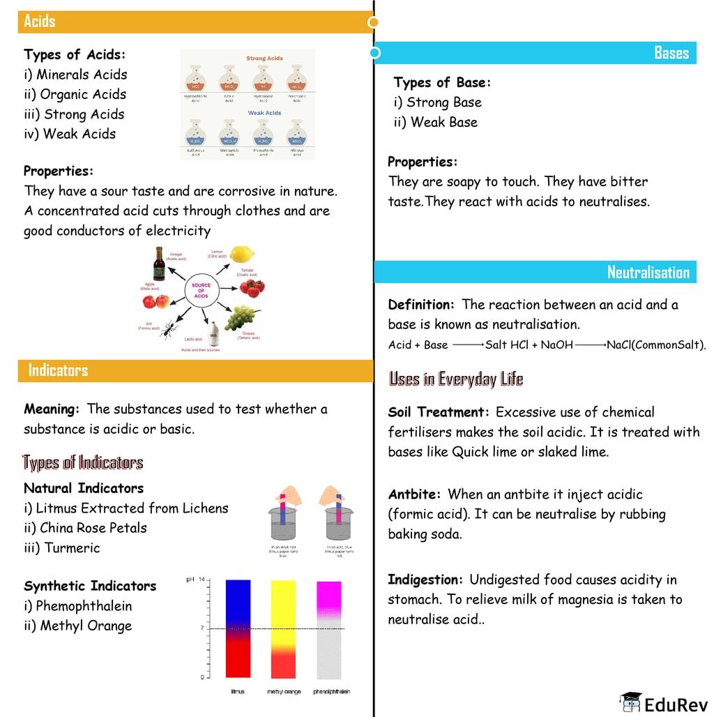 Mindmap: Acid, Bases and Salts Notes | EduRev