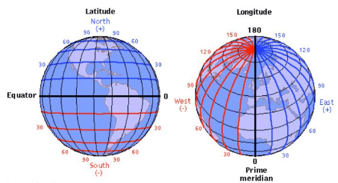 Short and Long Question Answers - Globe Latitudes and Longitudes Class 6 Notes | EduRev