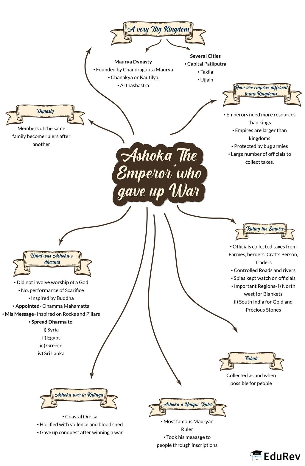 Mindmap: Ashoka: The Emperor Who gave up War Notes | EduRev