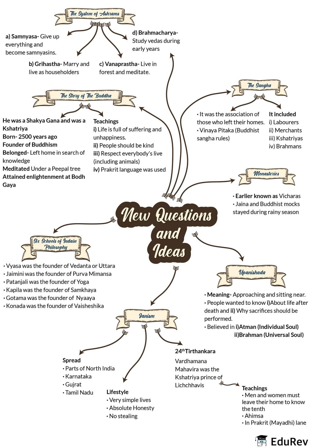 Mindmap: New questions and Ideas Notes | EduRev
