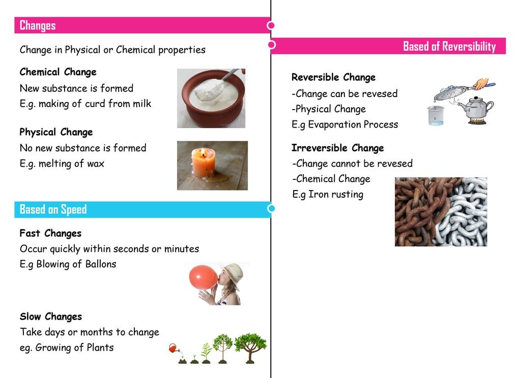Mindmap: Changes Around Us Notes   EduRev