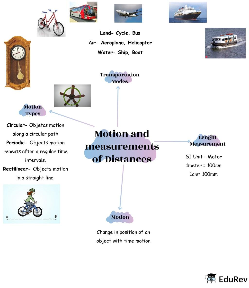 Mindmap: Motion and Measurement of Distance Notes   EduRev