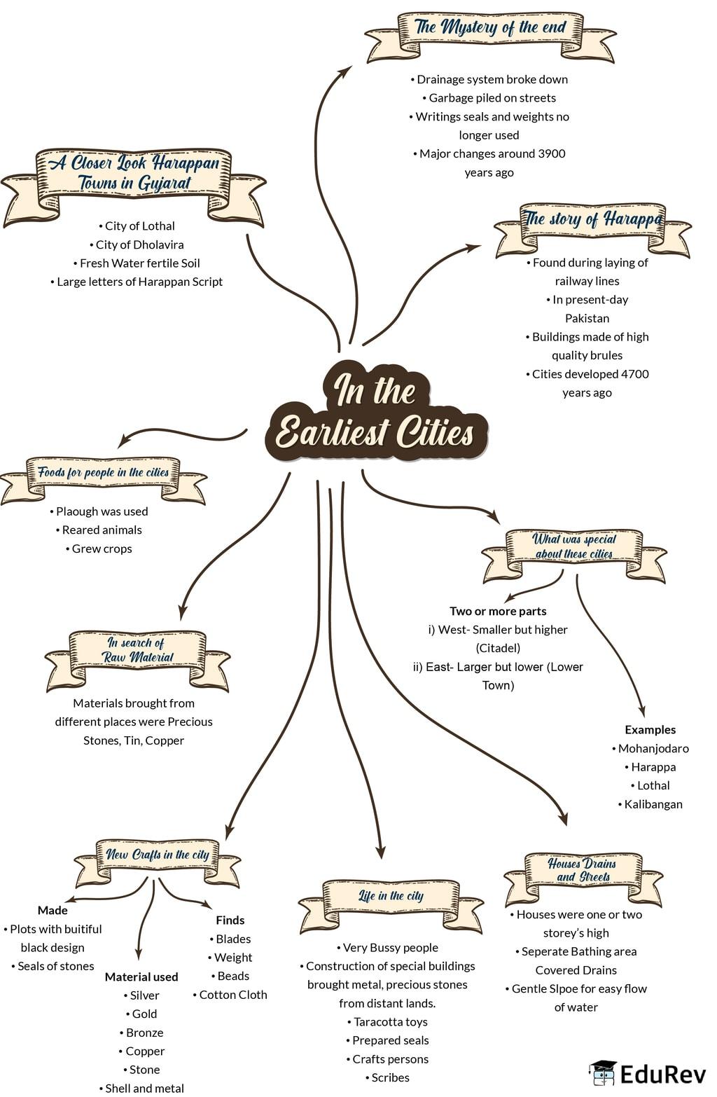 Mindmap: In the earliest cities Notes   EduRev