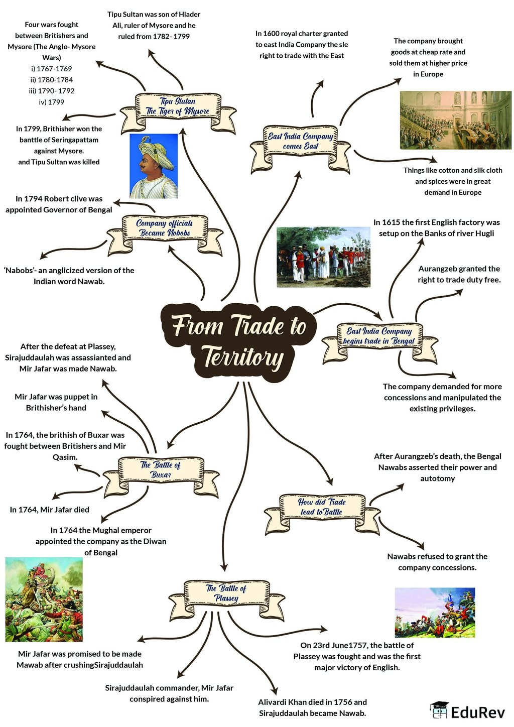 Mindmap: From Trade to Territory (The Company Establishes Power) Notes | EduRev
