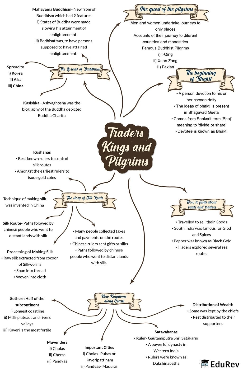 Mindmap: Traders, Kings and Pilgrims Notes | EduRev