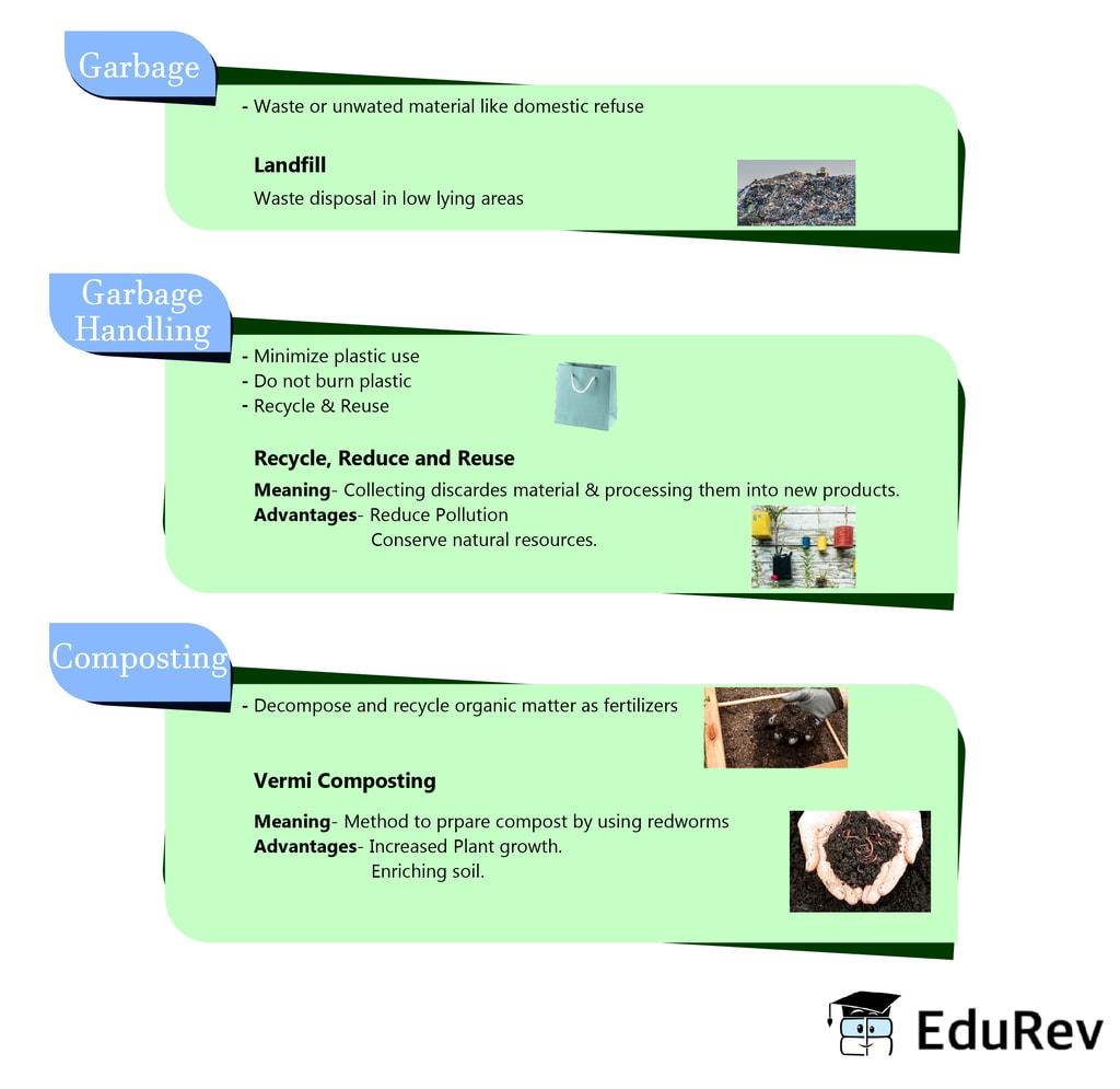 Mindmap: Garbage in, Garbage out Notes | EduRev