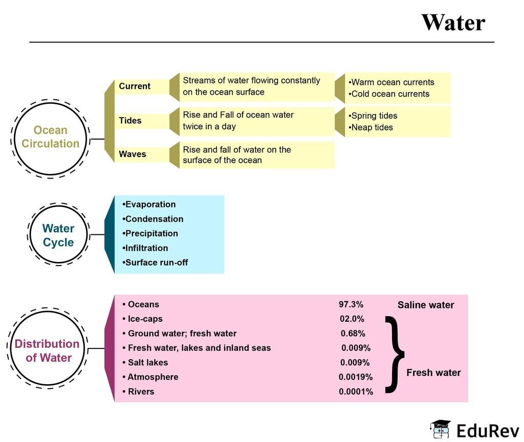 Mindmap: Water Notes   EduRev