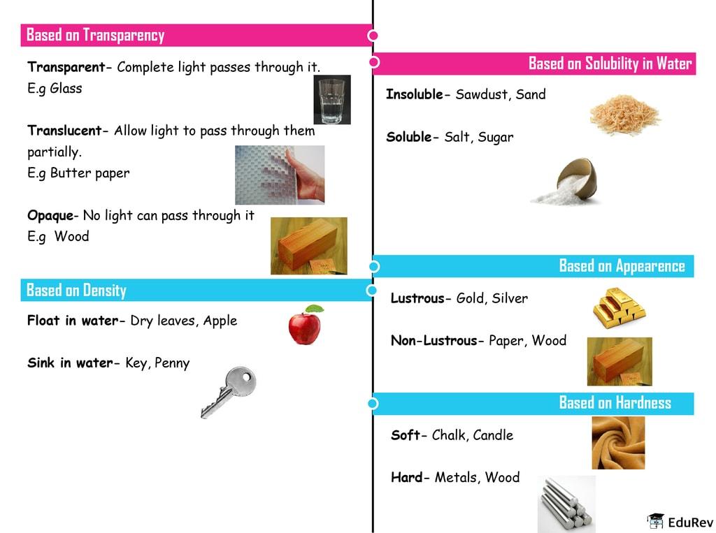 Mindmap: Sorting Materials into Groups Notes   EduRev