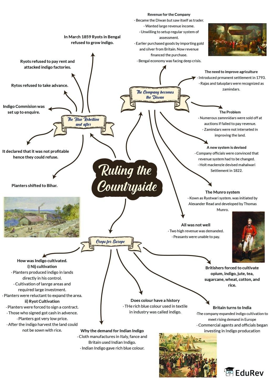 Mindmap: Ruling the Countryside Notes | EduRev