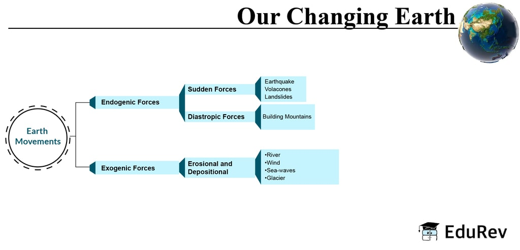 Mindmap: Our Changing Earth Notes | EduRev