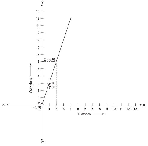 Value Based Questions (VBQs) - Linear Equations in Two Variables Class 9 Notes | EduRev