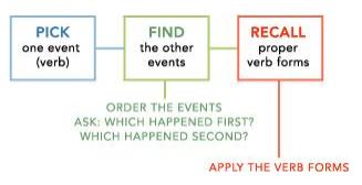 Sentence Correction, Verbal (Part - 5) Banking Exams Notes | EduRev