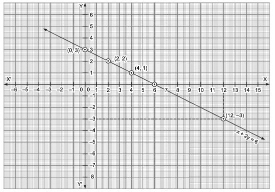 Long Answer Type Questions- Linear Equations in Two Variables Class 9 Notes | EduRev