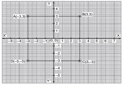 Short Answer Type Questions- Coordinate Geometry Class 9 Notes   EduRev