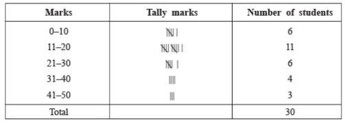 Practice Questions: Statistics Notes | EduRev