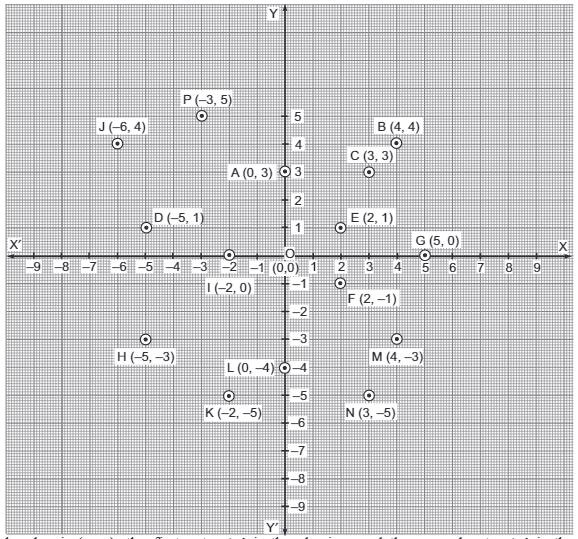 Hots Questions - Coordinate Geometry Class 9 Notes | EduRev