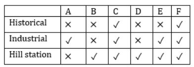 Puzzles - Introduction and Examples (with Solutions), Logical Reasoning LR Notes | EduRev