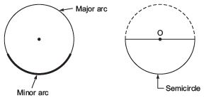 Facts that Matter- Circles Class 9 Notes | EduRev