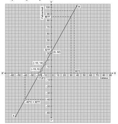 Ex 4.3 NCERT Solutions - Linear Equations in Two Variables Class 9 Notes | EduRev