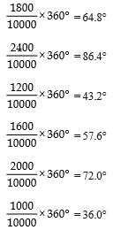 Value Based Questions- Statistics Class 9 Notes   EduRev